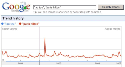 Chart: popularity of Lao Tzu and Paris Hilton